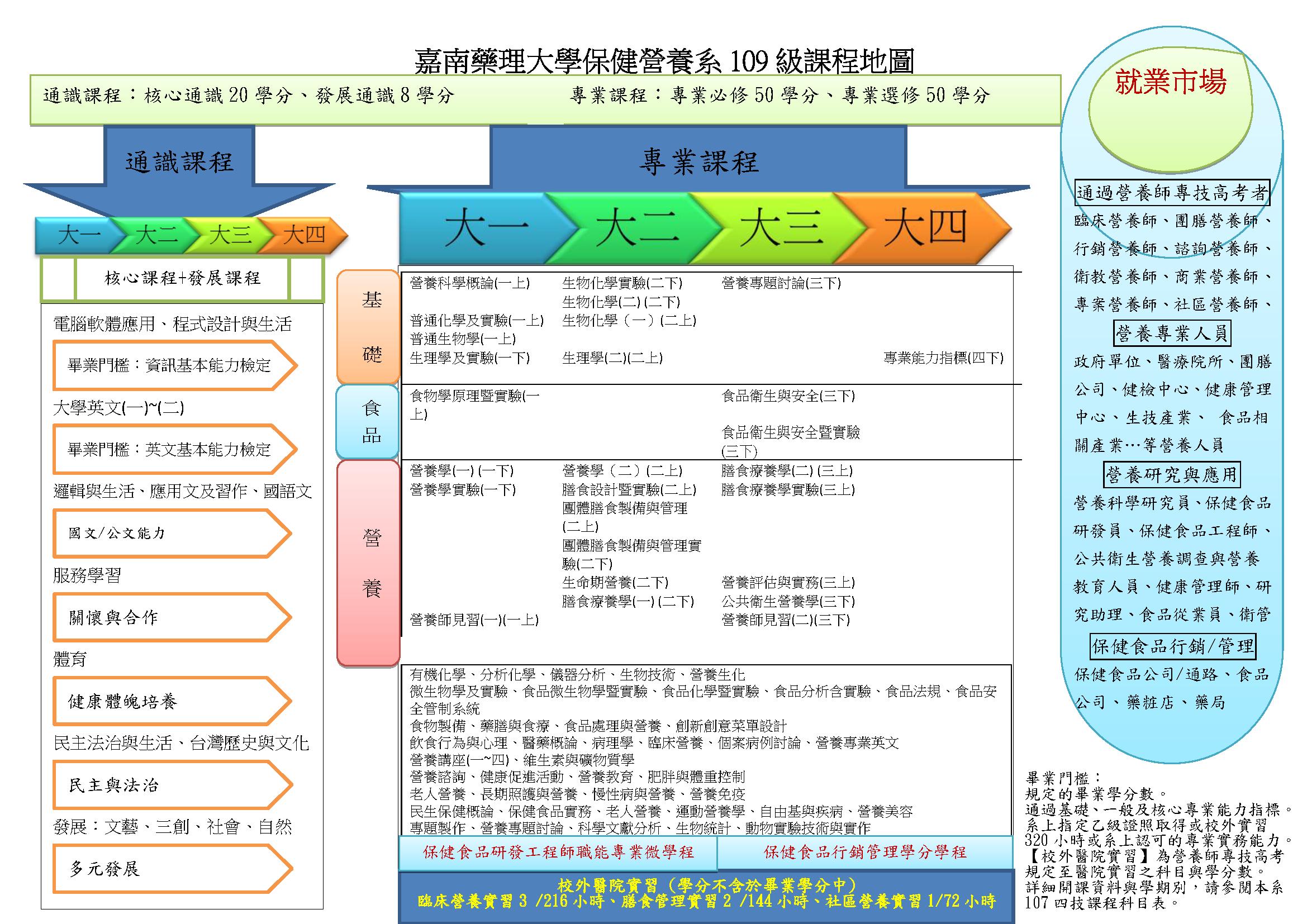 (109)保健營養系四技課程地圖-M2